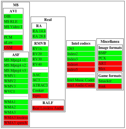 My proposal on roadmap for FFmpeg « Kostya's Boring Codec World